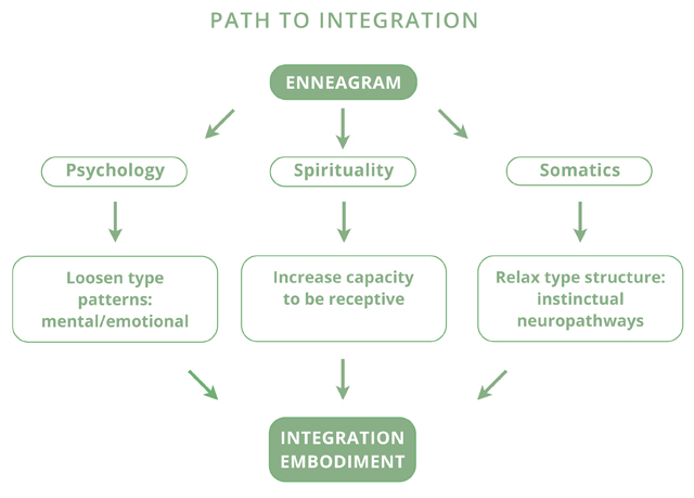 Path To Integration
